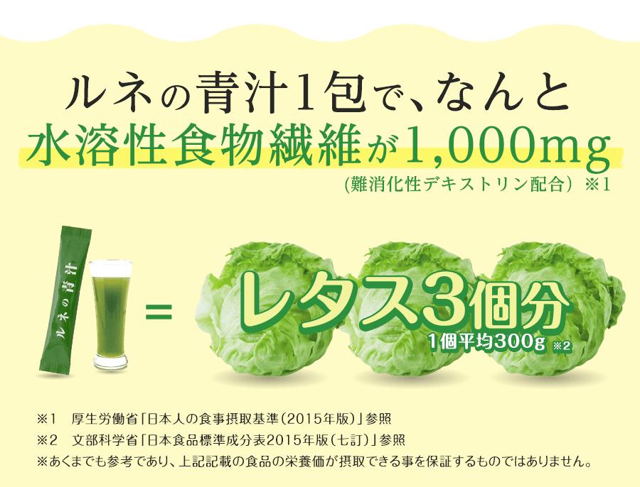 ルネの青汁1包で、なんと水溶性食物繊維が1,000mg